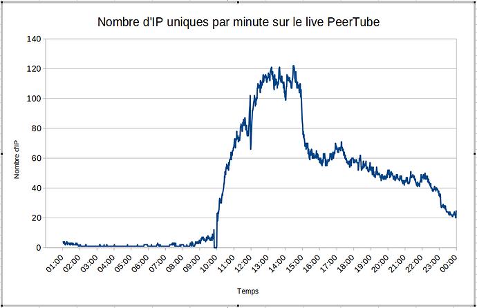 Stats-Peertube-Live-2020-12-05