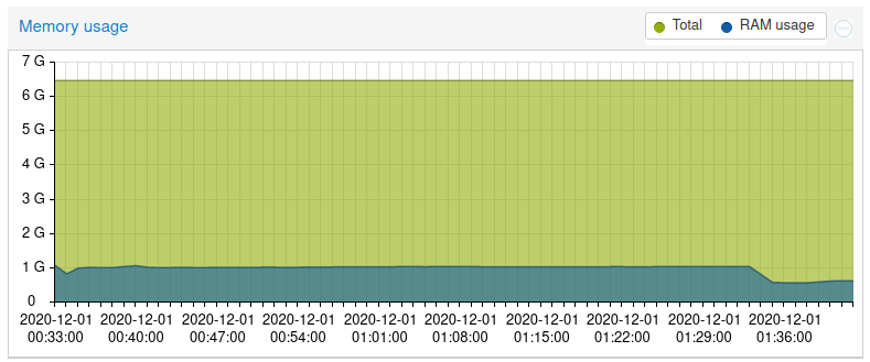 Test-Live-CPU-Fix-3